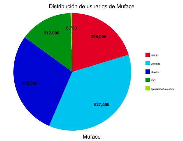 muface-cambio-aseguradoras